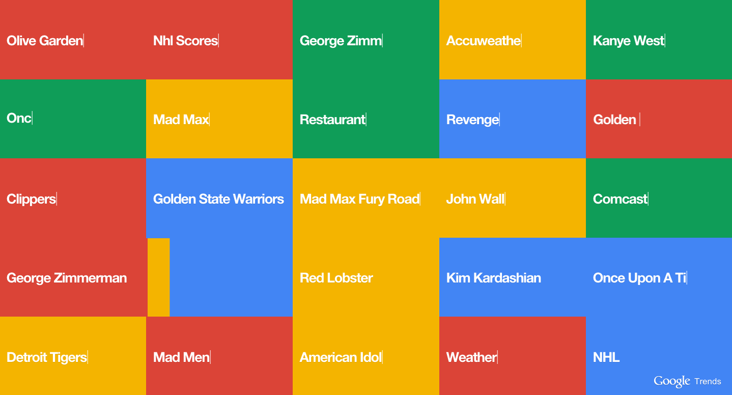 Google Trends Visualizer